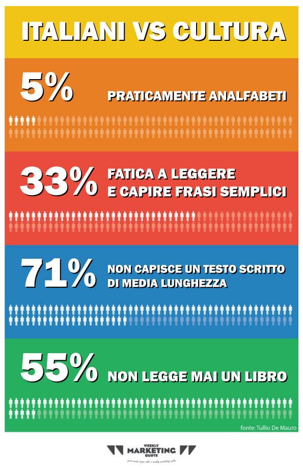 italiani cultura statistiche analfabetismo